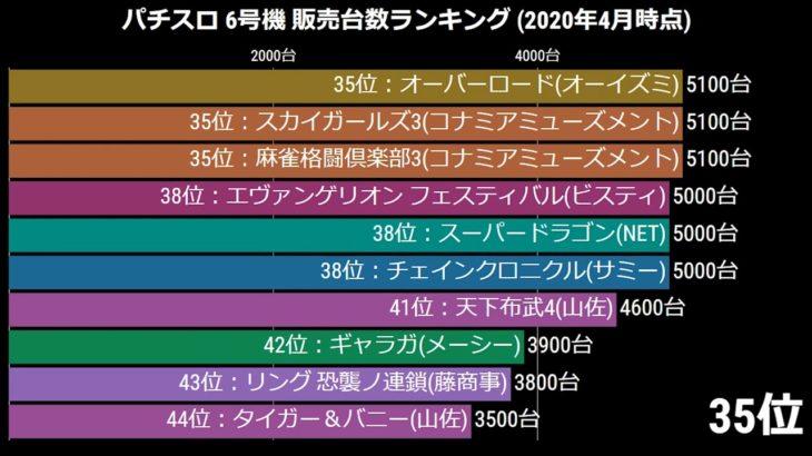 パチスロ6号機 販売台数ランキング(2020年4月時点)